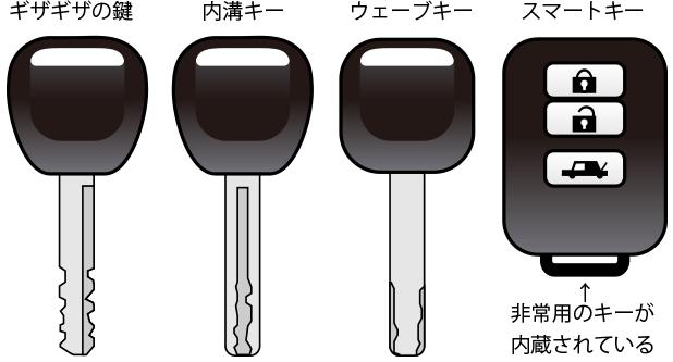 車の鍵の種類